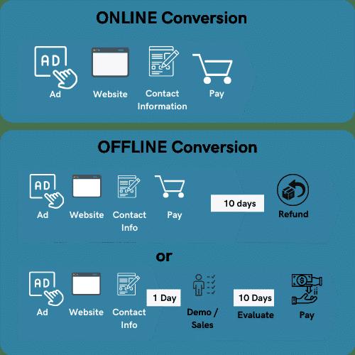 Konverteringssporing online mot frakoblet