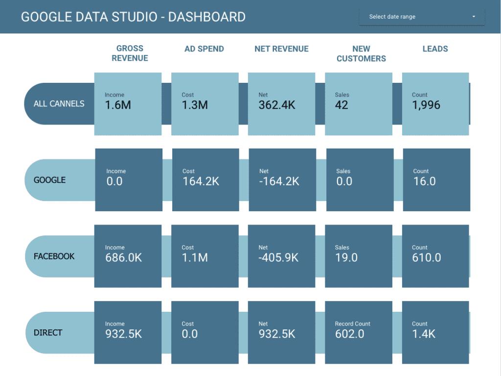 Dashboard in Google Data Studio