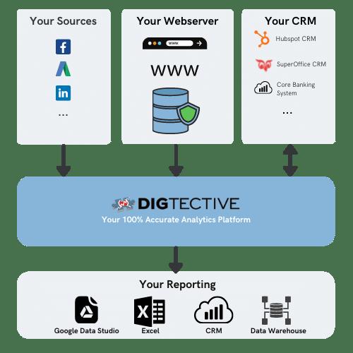 Digtective server-side tracking and data integration platform